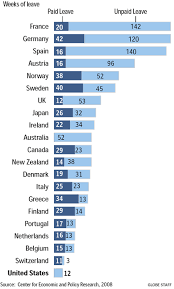 World Maternity Leave Chart This Graphic Shows How Many Weeks Of Paid Unpaid Maternity