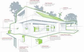 Green Technology House Design Stunning Zero Energy Home Design Gallery Decorating Design