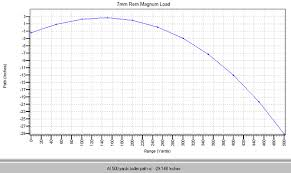 Long Range Trajectory Chart 7mm Rem Mag Ballistics Why Is 7mm Ballistics So Good