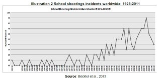 the age of school shootings a sociological interpretation on it is instructive to note that since 1985 school shootings have taken place every year from a sociological perspective it is inferred that these iterative