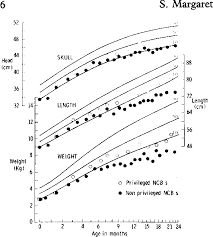Figure 1 From Growth Patterns And Nutrition In Nepali
