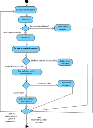 object oriented analysis and designactivity diagram  drawal