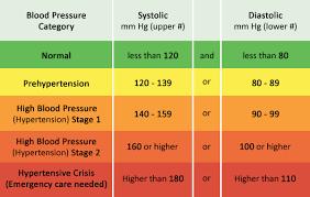 Do You Have High Blood Pressure San Tan Natural Medicine