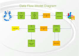 sales data flow diagram   free sales data flow templatesdata flow diagram