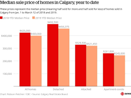 Calgary House Price History Chart Single Family Home Prices Falling The Fastest In Calgary