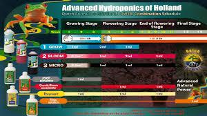 Dutch Nutrients Feeding Chart Grow Schedule Advanced Hydroponics Of Holland