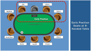 Poker Preflop Starting Hands Early Position Exceptional