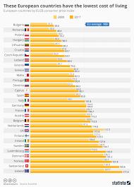 Consumer Price Index Comparison Of European Countries In