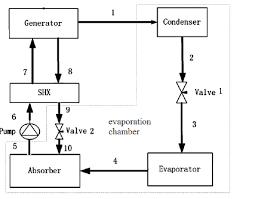 refrigeration cycle diagram refrigeration image schematic diagram refrigeration cycle diagram on refrigeration cycle diagram