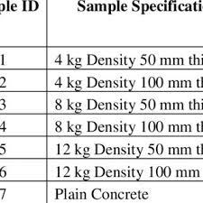 Icf Chart Chemistry Typical Interlocked Eps For Icf Blocks Download Scientific