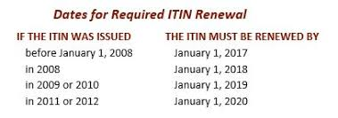 Dates for required ITIN renewal 2016 01