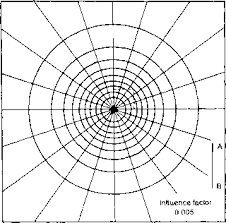 Influence Charts For Vertical Stress Increments Soil Mechanics