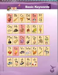 Wilson Vowel Chart All Categories Wayland Students Read