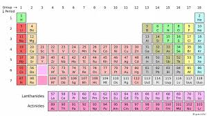 New elements complete seventh row of the periodic table | Science ...
