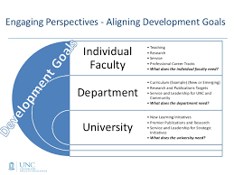 Leadership Development Plan The Center For Faculty Excellence