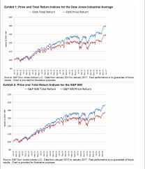 Dow Vs S P Vs Nasdaq Chart Total Return Vs Price Return Chart For The Dow And Sp 500