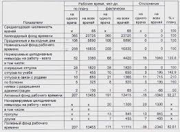 Реферат Исследование организации и методики учета и анализа труда  Исследование организации и методики учета и анализа труда и заработной платы