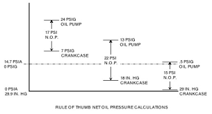 Psia To Psig Conversion Chart Net Oil Pressure Part Iii Oil Pressure 2012 02 Sp