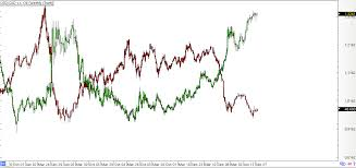 Forex Oil Charts Nymex Crude Oil Live Chart Nymex Crude