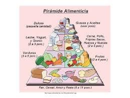 mi piramide en espanol.  Espanol Throughout Mi Piramide En Espanol R