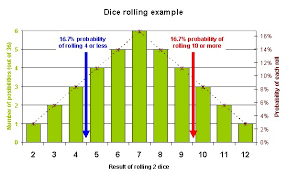 Consequences Probability Dice