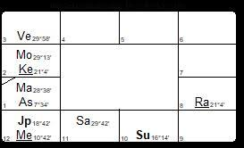 D12 Chart D12 Dvadasamsa Chart Archives Starwheel Astrology Blog