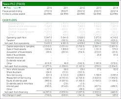 Cash Flow Analysis Example Excel Inspirational Forecast Template
