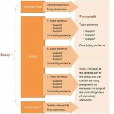 custom made essay simply writing care discount coupled com essay writing