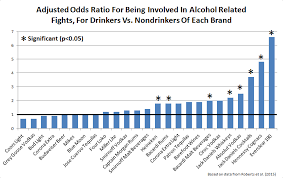 Violence Neuroskeptic And Everclear Hennessy Alcohol-related -