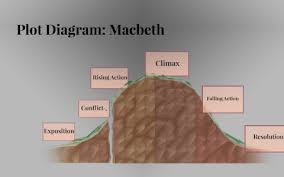Macbeth Plot Chart Plot Diagram Macbeth By Tony Maldonado On Prezi