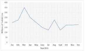 Ielts Graph 235 Sales Of Handmade Olive Oil Soaps To