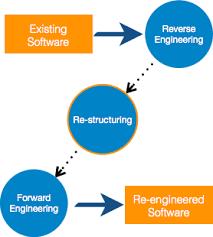 software maintenance software maintenance overview