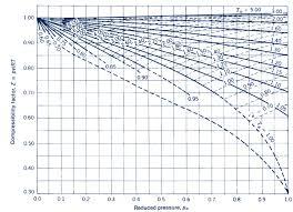 compressibility factor. capture.png compressibility factor