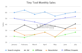 Google Charts Transparent Background Google Charts Tutorial Basic Line Chart With Visible