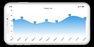 Xamarin Charts Graphs Interactive Charts Syncfusion