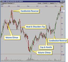 Stock Market Pattern Recognition Software Enchanting OmniTrader Chart Pattern Recognition