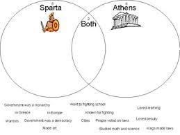 Compare And Contrast Venn Diagram Sparta And Athens Compare Contrast Venn Diagram By Caroline Cardone