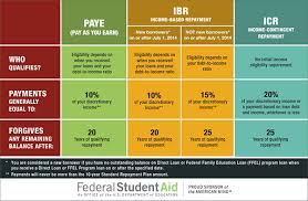 Ibr Repayment Chart How To Decide Which Income Driven Repayment Plan To Choose