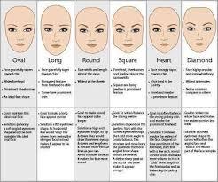 eyes image corrective makeup on diffe lip shapes image