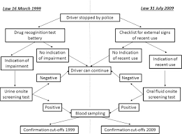 Drug Testing Flow Chart Roadside Drug Testing Comparison Of Two Legal Approaches In