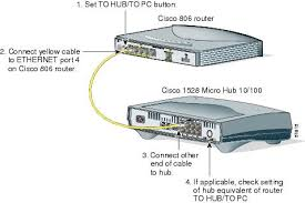 router and soho router hardware installation guide to