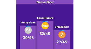 You can hack with kahoot! Utilizing Kahoot To Assess Understanding It Teaching Resources
