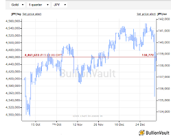 New Year 2019 Gold Price Surge Astonishing As Gld Expands