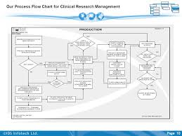 Clinical Data Management Flow Chart Contents Corporate Background 3 Ids Infotechs Healthcare