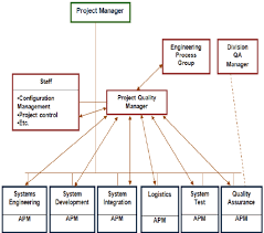 Quality Management Organization Chart Structure For Larger Project Organization Download
