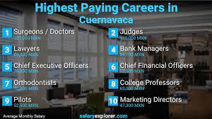 best paying jobs in cuernavaca 2021