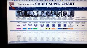 Civil Air Patrol Super Chart First Steps After You Join Cap Part 1