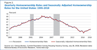 Homeownership Rate Chart Homeownership Remains Below 2006 Levels For All Age Groups
