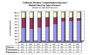 Workers Comp Pay Chart Unique Workers Comp Payment Chart Top 25 Workers