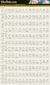 The Go To Complete Chart For All Ukulele Chords Ever D